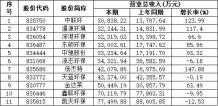 11家环保类企业2015年业绩:营收均超3亿元